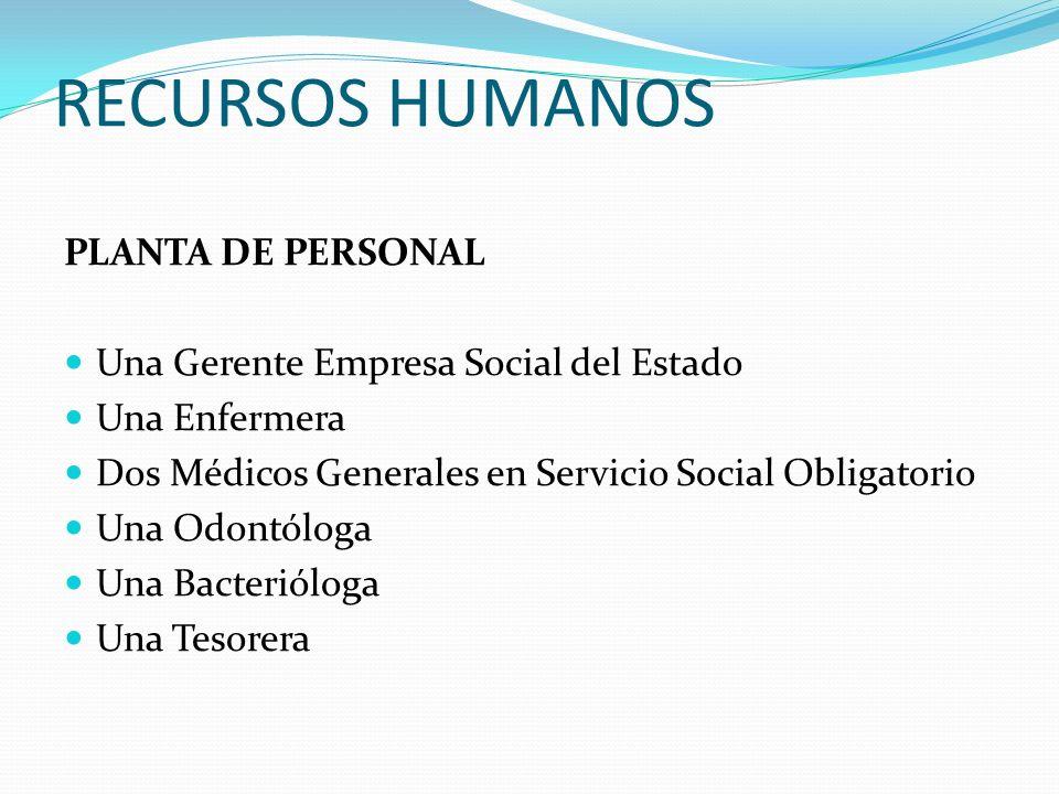 RECURSOS HUMANOS PLANTA DE PERSONAL Una Gerente Empresa Social del Estado Una Enfermera Dos Médicos Generales en Servicio Social Obligatorio Una Odont