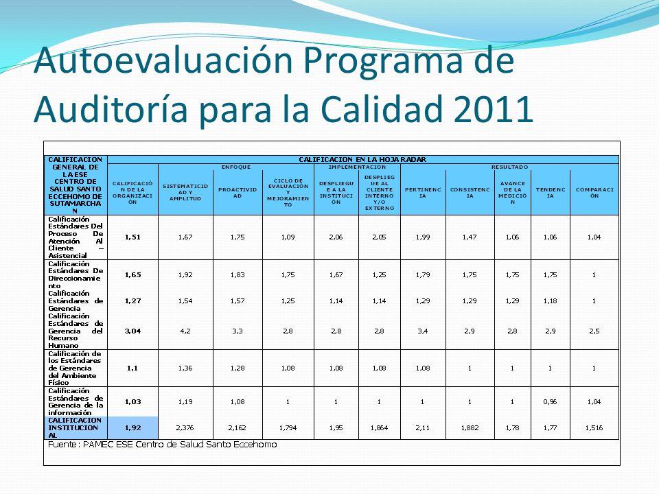 Autoevaluación Programa de Auditoría para la Calidad 2011
