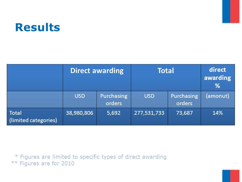 Results * Figures are limited to specific types of direct awarding ** Figures are for 2010
