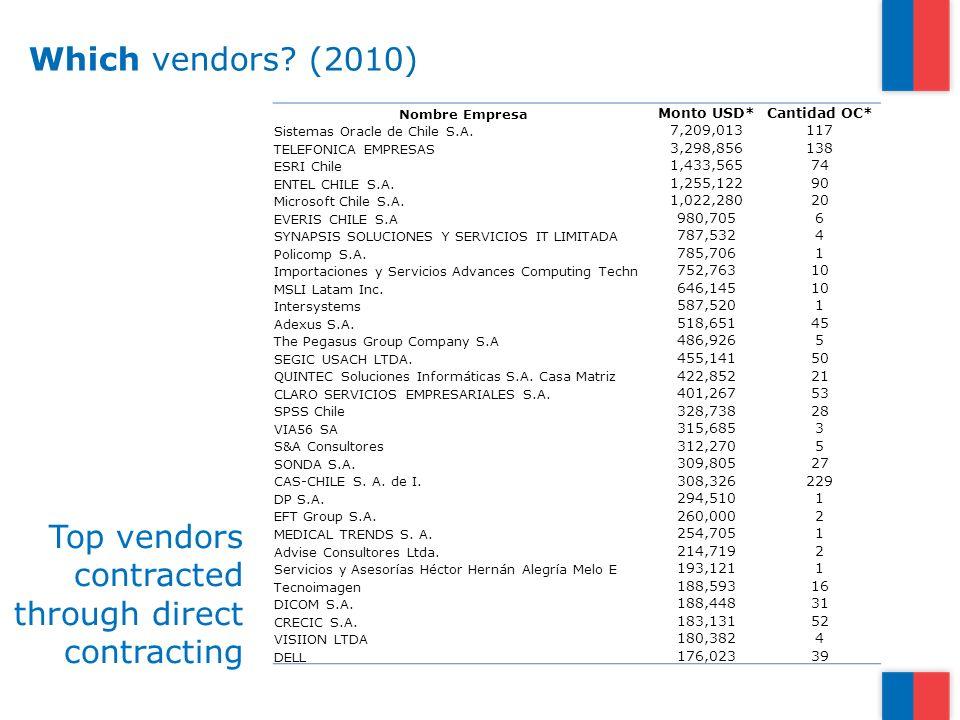 Which vendors. (2010) Nombre Empresa Monto USD*Cantidad OC* Sistemas Oracle de Chile S.A.