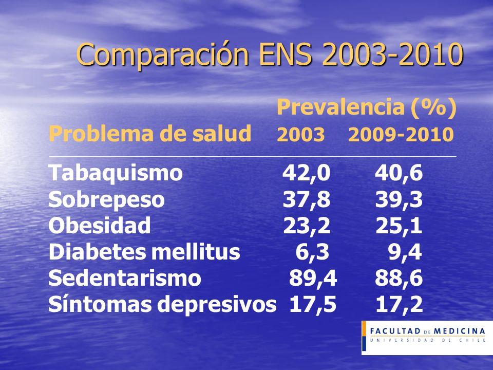 Comparación ENS 2003-2010 Prevalencia (%) Problema de salud 2003 2009-2010 Tabaquismo 42,0 40,6 Sobrepeso 37,8 39,3 Obesidad 23,2 25,1 Diabetes mellit