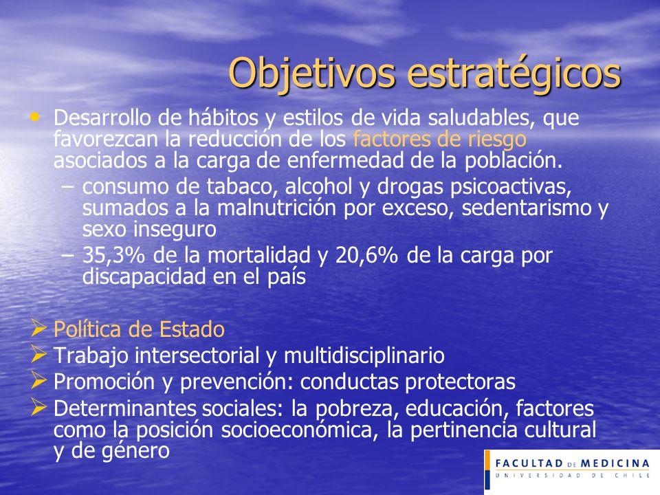 Objetivos estratégicos Desarrollo de hábitos y estilos de vida saludables, que favorezcan la reducción de los factores de riesgo asociados a la carga