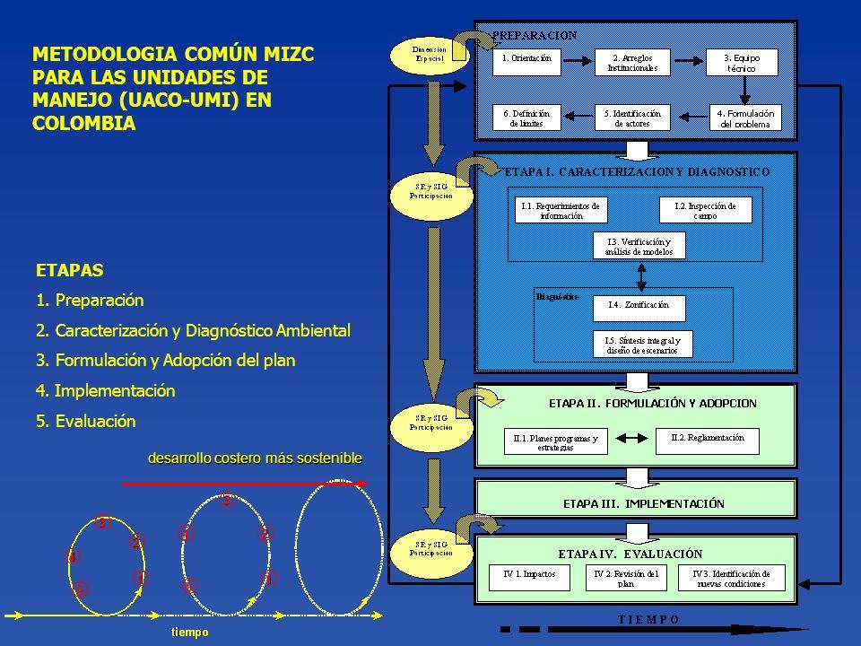 ETAPAS 1. Preparación 2. Caracterización y Diagnóstico Ambiental 3. Formulación y Adopción del plan 4. Implementación 5. Evaluación METODOLOGIA COMÚN