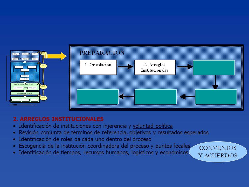 2. ARREGLOS INSTITUCIONALES Identificación de instituciones con injerencia y voluntad política Revisión conjunta de términos de referencia, objetivos