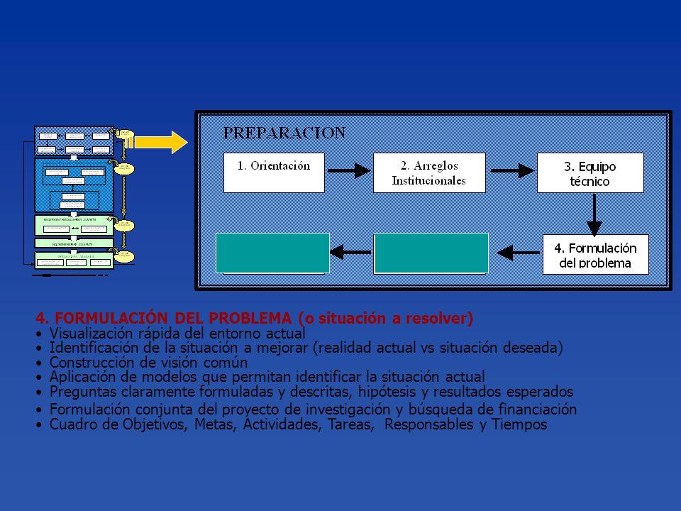 4. FORMULACIÓN DEL PROBLEMA (o situación a resolver) Visualización rápida del entorno actual Identificación de la situación a mejorar (realidad actual
