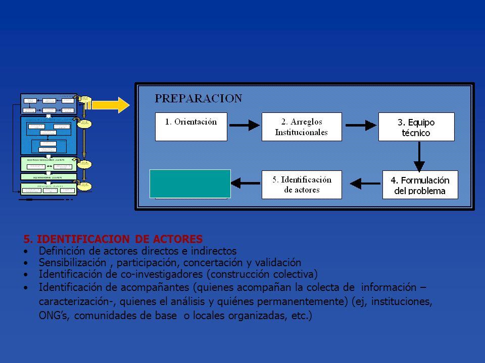 5. IDENTIFICACION DE ACTORES Definición de actores directos e indirectos Sensibilización, participación, concertación y validación Identificación de c