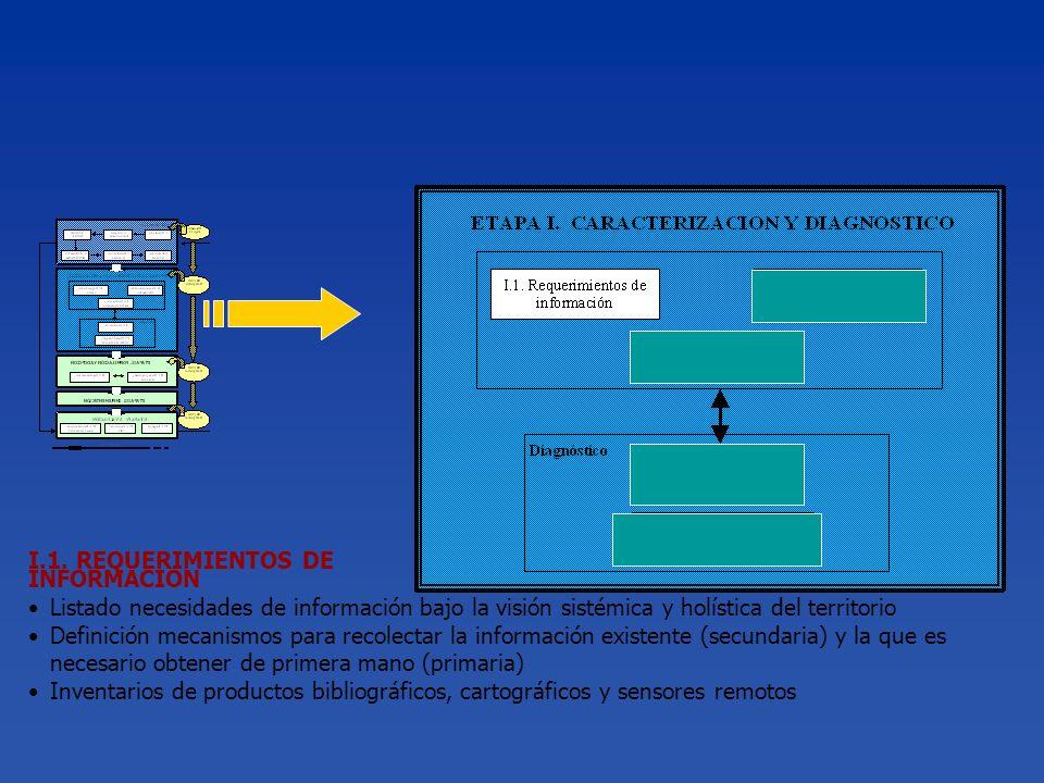 I.1. REQUERIMIENTOS DE INFORMACION Listado necesidades de información bajo la visión sistémica y holística del territorio Definición mecanismos para r