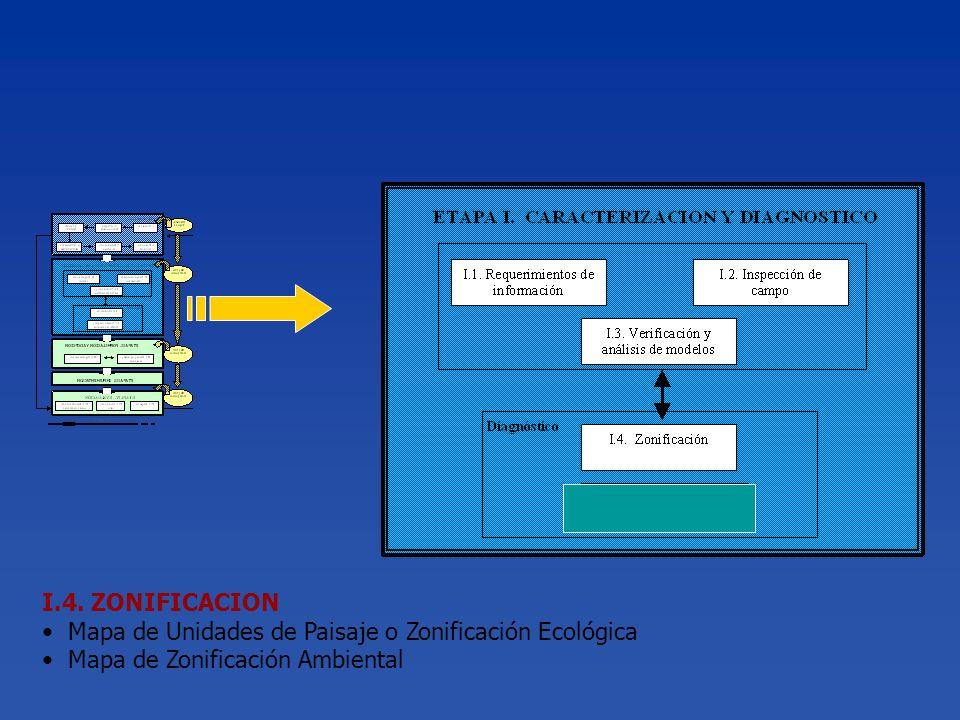 I.4. ZONIFICACION Mapa de Unidades de Paisaje o Zonificación Ecológica Mapa de Zonificación Ambiental