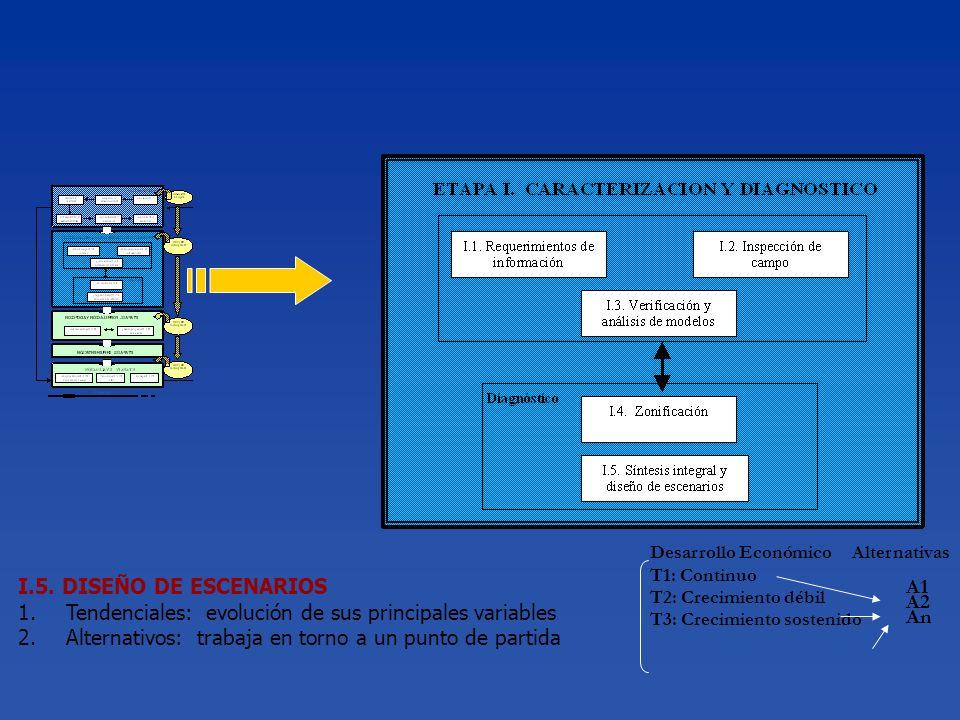I.5. DISEÑO DE ESCENARIOS 1.Tendenciales: evolución de sus principales variables 2.Alternativos: trabaja en torno a un punto de partida Desarrollo Eco
