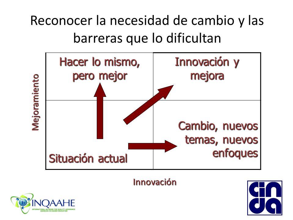 Reconocer la necesidad de cambio y las barreras que lo dificultan Hacer lo mismo, pero mejor Innovación y mejora Situación actual Cambio, nuevos temas, nuevos enfoques Mejoramiento Innovación