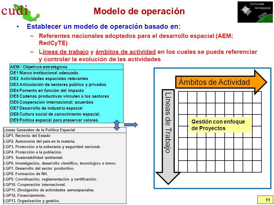 Modelo de operación Establecer un modelo de operación basado en: –Referentes nacionales adoptados para el desarrollo espacial (AEM; RedCyTE) –Líneas d