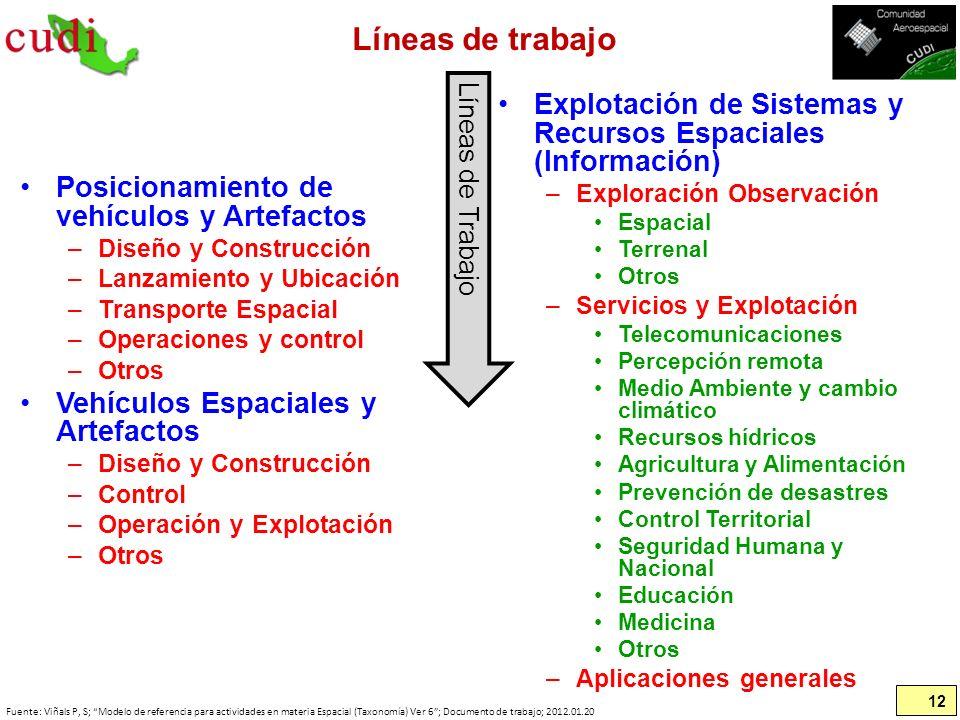 Líneas de trabajo Posicionamiento de vehículos y Artefactos –Diseño y Construcción –Lanzamiento y Ubicación –Transporte Espacial –Operaciones y contro