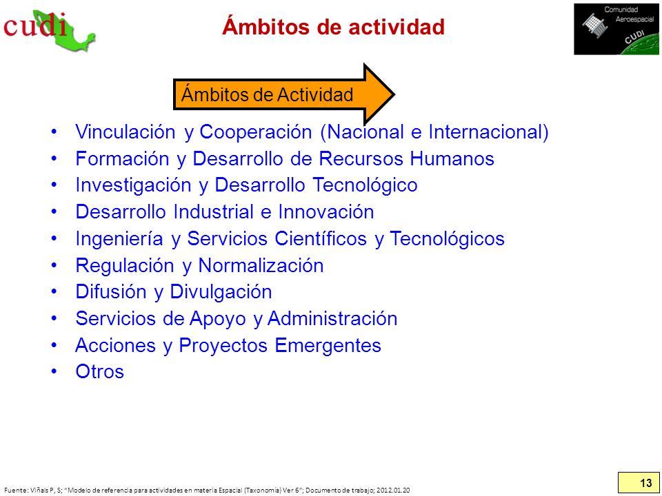 Ámbitos de actividad Vinculación y Cooperación (Nacional e Internacional) Formación y Desarrollo de Recursos Humanos Investigación y Desarrollo Tecnol