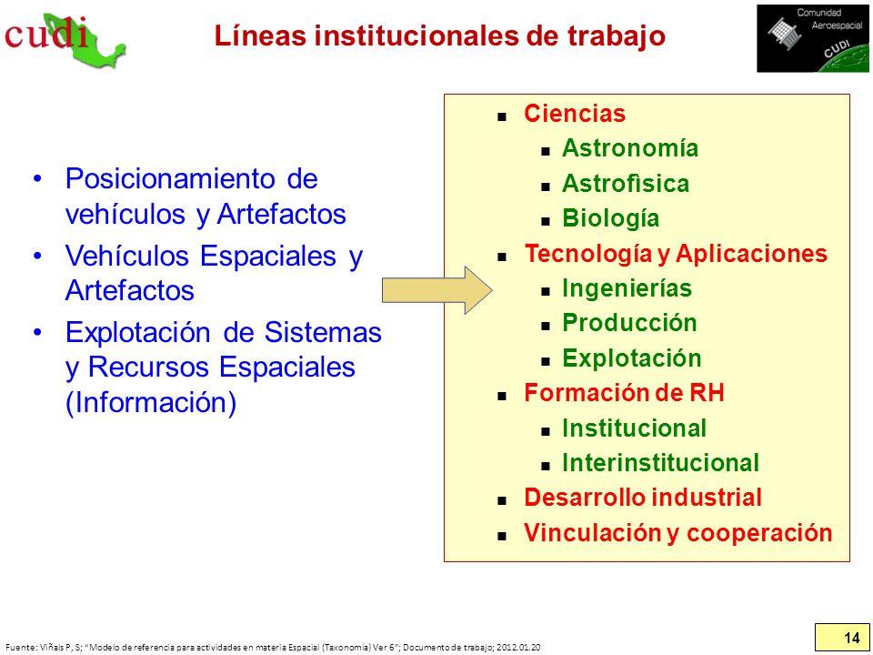 Líneas institucionales de trabajo Posicionamiento de vehículos y Artefactos Vehículos Espaciales y Artefactos Explotación de Sistemas y Recursos Espac