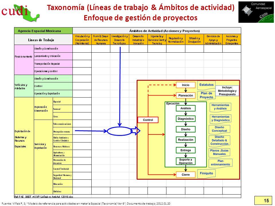 15 Taxonomía (Líneas de trabajo & Ámbitos de actividad) Enfoque de gestión de proyectos Fuente: Viñals P, S; Modelo de referencia para actividades en