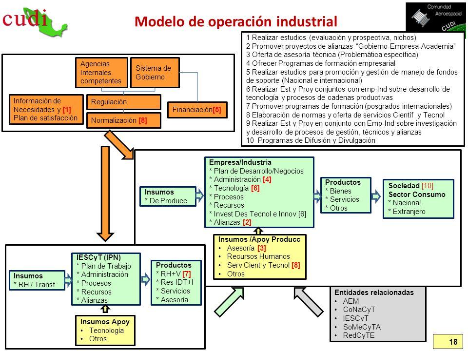 18 Modelo de operación industrial Entidades relacionadas AEM CoNaCyT IESCyT SoMeCyTA RedCyTE Empresa/Industria * Plan de Desarrollo/Negocios * Adminis