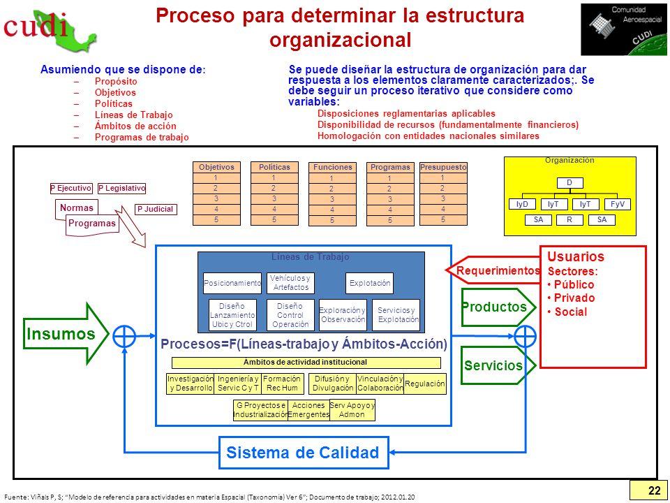 Proceso para determinar la estructura organizacional Asumiendo que se dispone de : –Propósito –Objetivos –Políticas –Líneas de Trabajo –Ámbitos de acc
