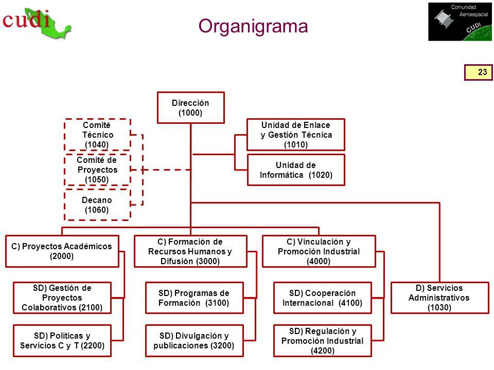 Organigrama 23 Dirección (1000) Unidad de Informática (1020) Unidad de Enlace y Gestión Técnica (1010) Comité Técnico (1040) Comité de Proyectos (1050