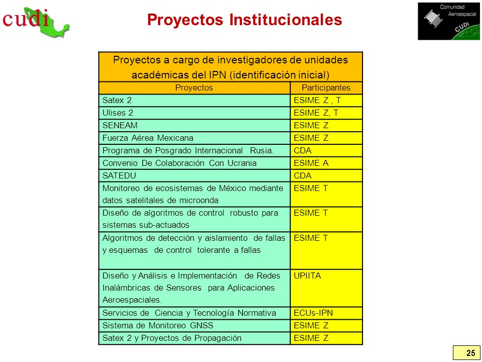 Proyectos Institucionales 25 Proyectos a cargo de investigadores de unidades académicas del IPN (identificación inicial) ProyectosParticipantes Satex