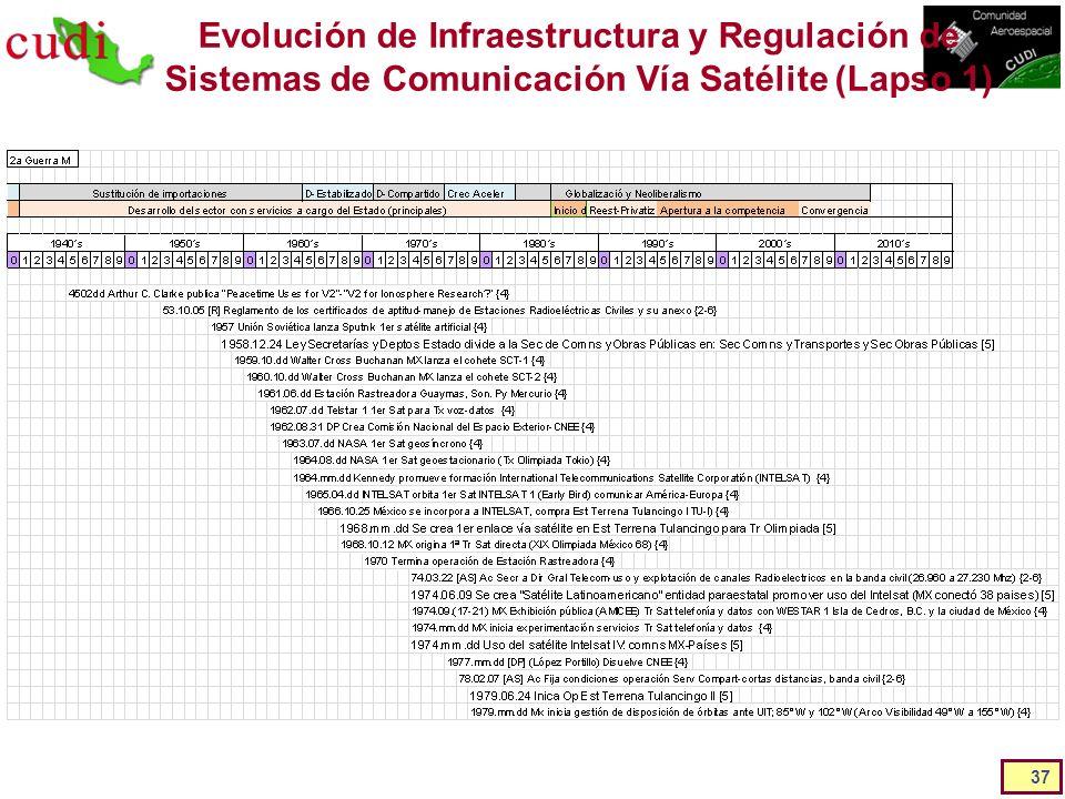 Evolución de Infraestructura y Regulación de Sistemas de Comunicación Vía Satélite (Lapso 1) 37