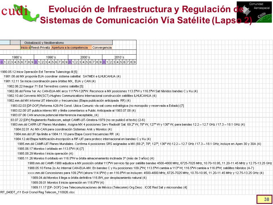 Evolución de Infraestructura y Regulación de Sistemas de Comunicación Vía Satélite (Lapso 2) 38