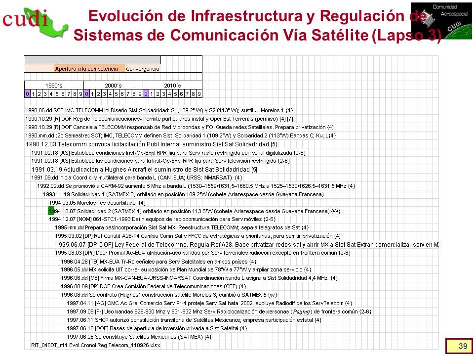 Evolución de Infraestructura y Regulación de Sistemas de Comunicación Vía Satélite (Lapso 3) 39