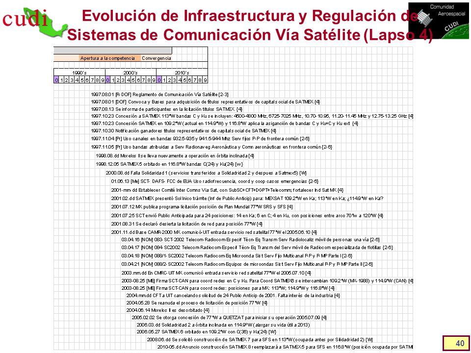 Evolución de Infraestructura y Regulación de Sistemas de Comunicación Vía Satélite (Lapso 4) 40