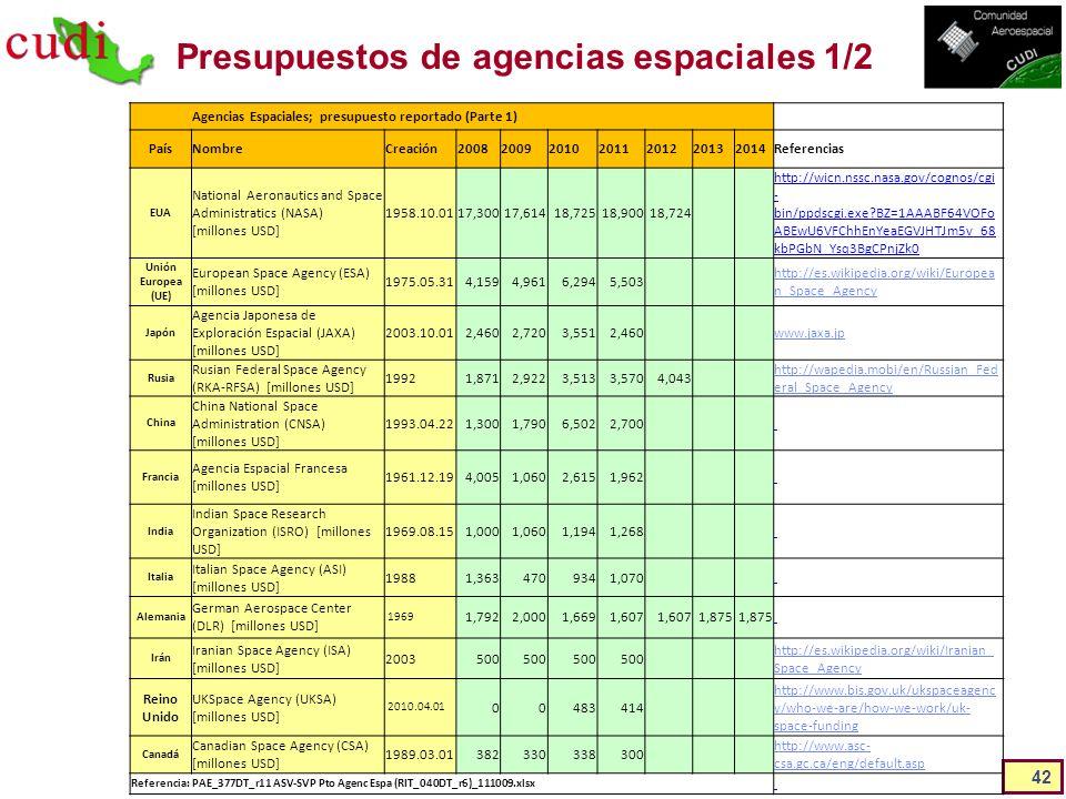 Presupuestos de agencias espaciales 1/2 42 Agencias Espaciales; presupuesto reportado (Parte 1) PaísNombreCreación2008200920102011201220132014Referenc