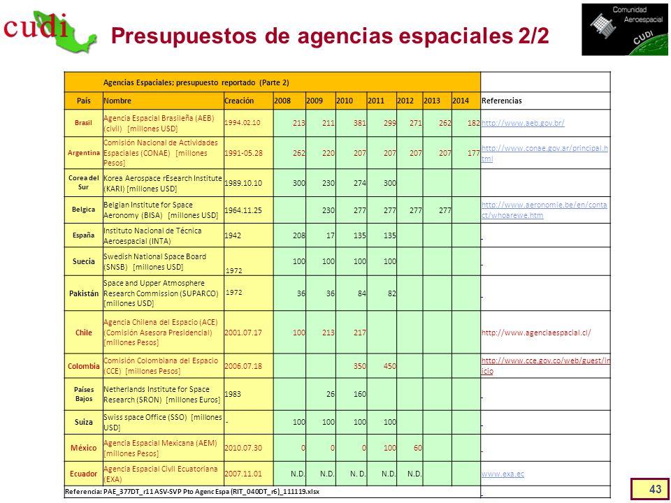 Presupuestos de agencias espaciales 2/2 43 Agencias Espaciales; presupuesto reportado (Parte 2) PaísNombreCreación2008200920102011201220132014Referenc