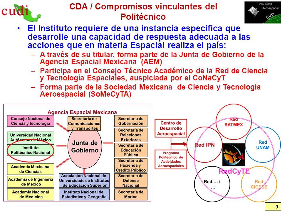 CDA / Resultados esperados Recursos humanos de alto nivel que soporten el desarrollo en la materia.
