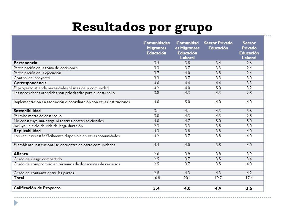 Resultados por grupo Comunidades Migrantes Educación Comunidad es Migrantes Educación Laboral Sector Privado Educación Sector Privado Educación Labora