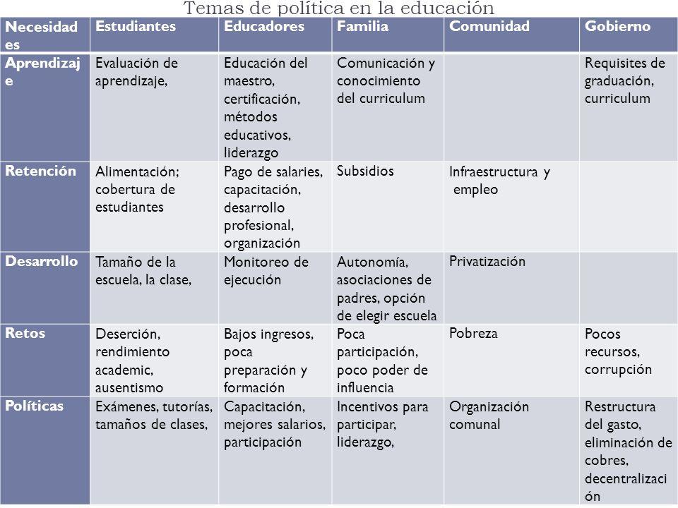 Temas de política en la educación Necesidad es EstudiantesEducadoresFamiliaComunidadGobierno Aprendizaj e Evaluación de aprendizaje, Educación del mae