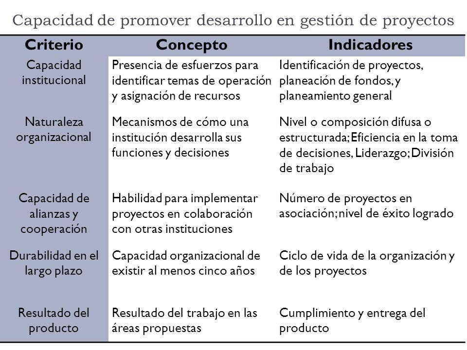 Capacidad de promover desarrollo en gestión de proyectos CriterioConceptoIndicadores Capacidad institucional Presencia de esfuerzos para identificar t