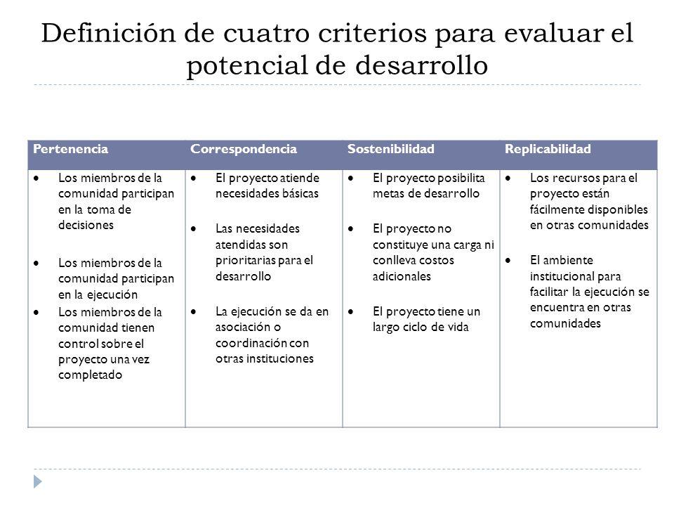 Definición de cuatro criterios para evaluar el potencial de desarrollo PertenenciaCorrespondenciaSostenibilidadReplicabilidad Los miembros de la comun