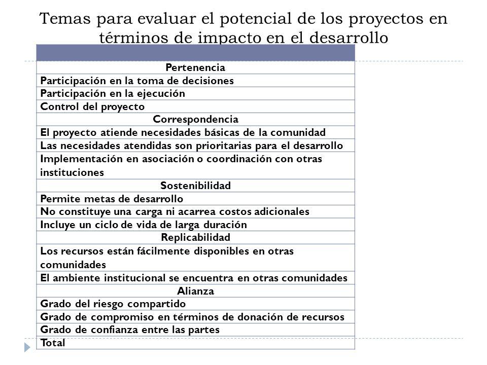 Temas para evaluar el potencial de los proyectos en términos de impacto en el desarrollo Pertenencia Participación en la toma de decisiones Participac