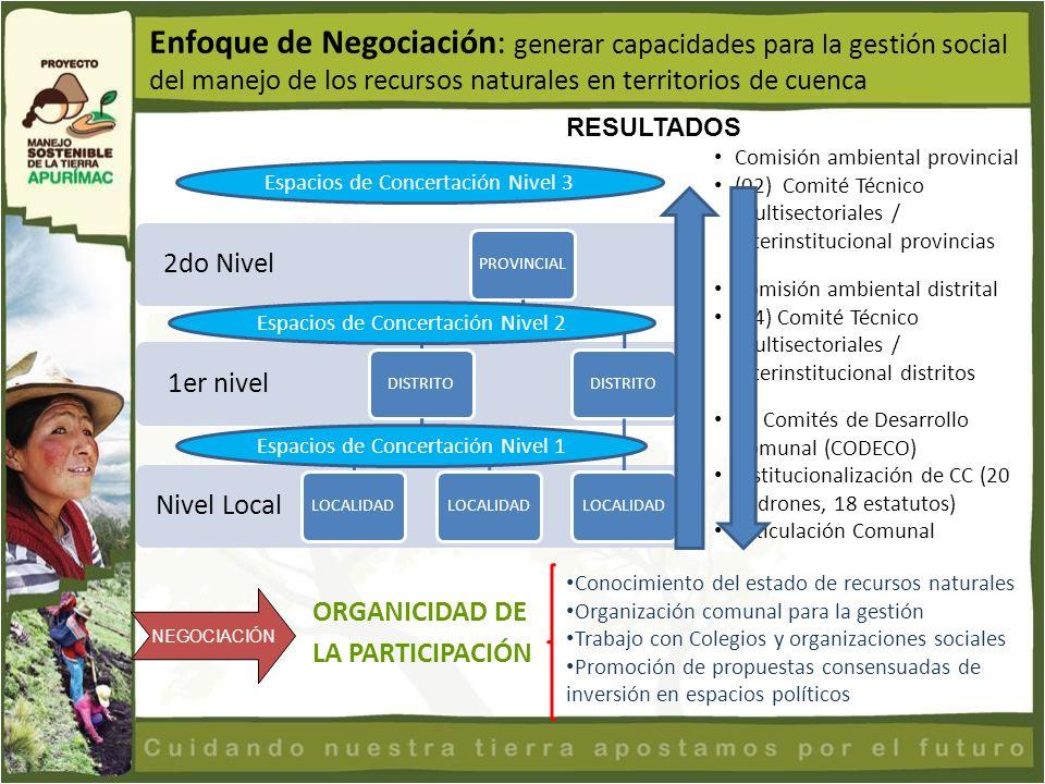 Enfoque de Negociación: generar capacidades para la gestión social del manejo de los recursos naturales en territorios de cuenca Nivel Local 1er nivel
