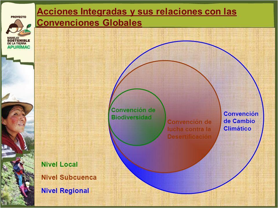 Nivel Local Convención de Cambio Climático Convención de lucha contra la Desertificación Convención de Biodiversidad Acciones Integradas y sus relacio