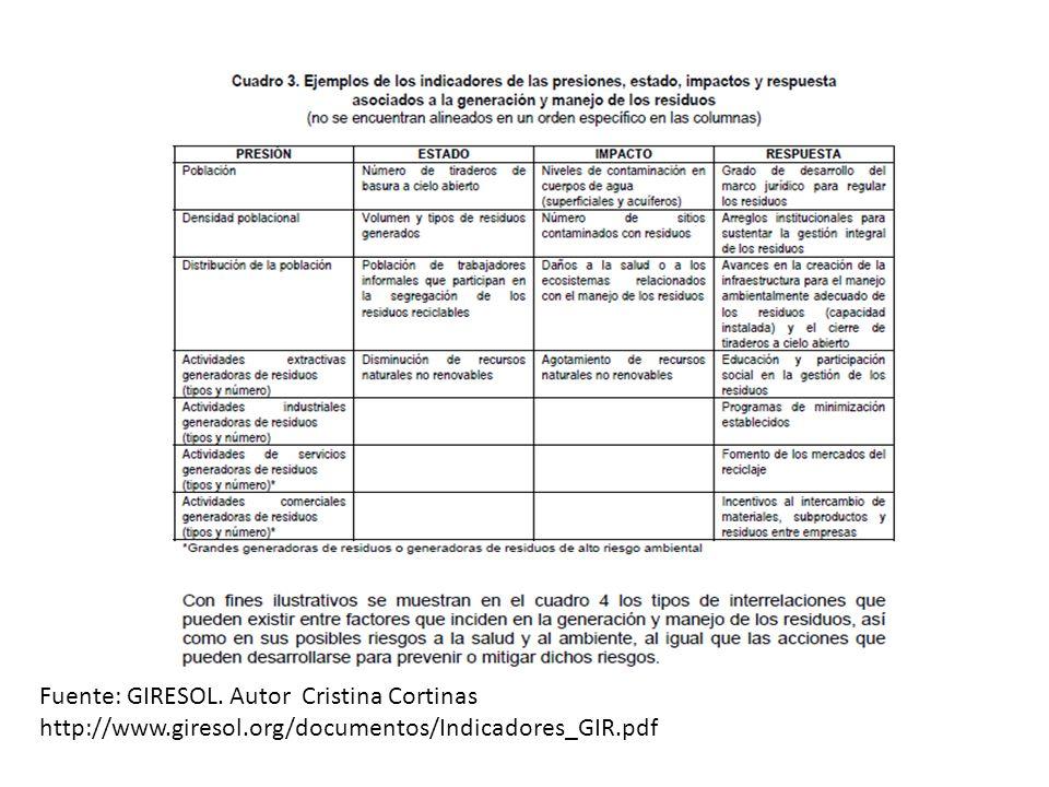 Fuente: GIRESOL. Autor Cristina Cortinas http://www.giresol.org/documentos/Indicadores_GIR.pdf