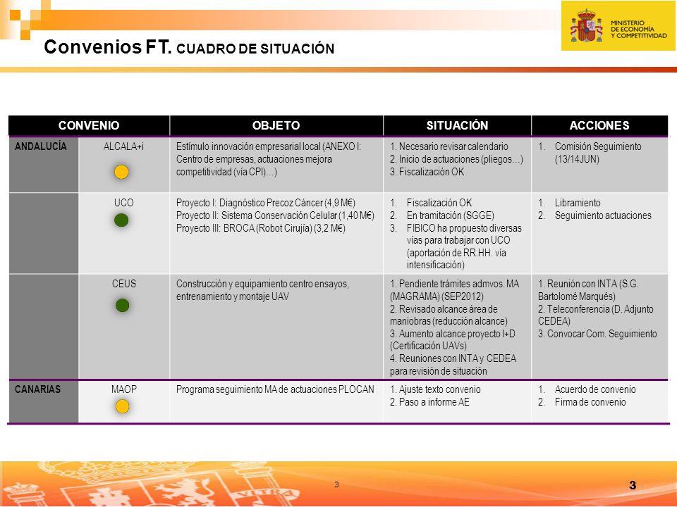 3 3 CONVENIOOBJETOSITUACIÓNACCIONES ANDALUCÍA ALCALA+iEstímulo innovación empresarial local (ANEXO I: Centro de empresas, actuaciones mejora competitividad (vía CPI)…) 1.