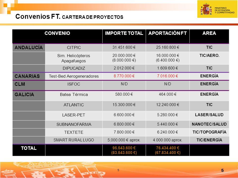 5 5 CONVENIOIMPORTE TOTALAPORTACIÓN FTAREA ANDALUCÍA CITPIC 31.451.600 25.160.800 TIC Sim.