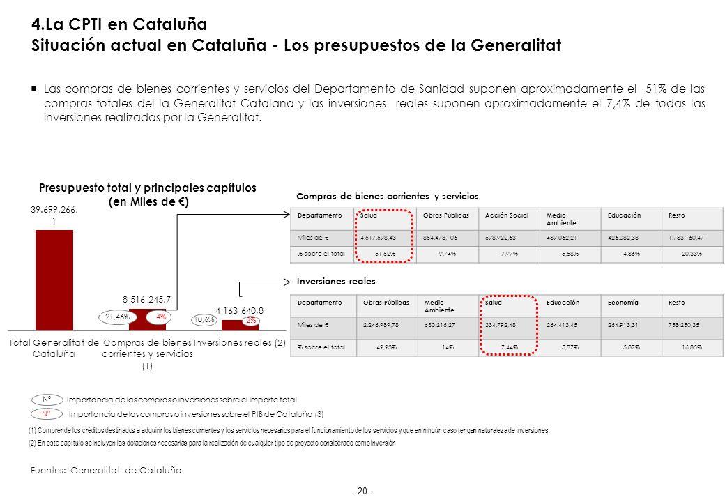 4.La CPTI en Cataluña Situación actual en Cataluña - Los presupuestos de la Generalitat Las compras de bienes corrientes y servicios del Departamento de Sanidad suponen aproximadamente el 51% de las compras totales del la Generalitat Catalana y las inversiones reales suponen aproximadamente el 7,4% de todas las inversiones realizadas por la Generalitat.