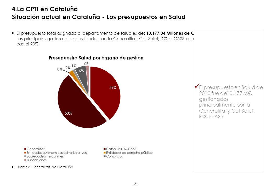 4.La CPTI en Cataluña Situación actual en Cataluña - Los presupuestos en Salud El presupuesto total asignado al departamento de salud es de: 10.177,04 Millones de.