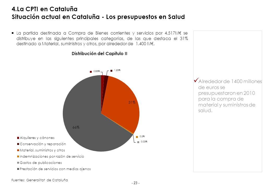 4.La CPTI en Cataluña Situación actual en Cataluña - Los presupuestos en Salud La partida destinada a Compra de Bienes corrientes y servicios por 4.517M se distribuye en las siguientes principales categorías, de las que destaca el 31% destinado a Material, suministros y otros, por alrededor de 1.400 M.