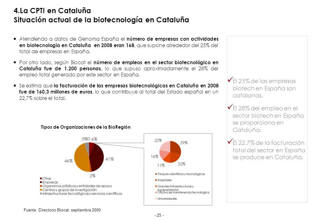 4.La CPTI en Cataluña Situación actual de la biotecnología en Cataluña Atendiendo a datos de Genoma España el número de empresas con actividades en biotecnología en Cataluña en 2008 eran 168, que supone alrededor del 25% del total de empresas en España.