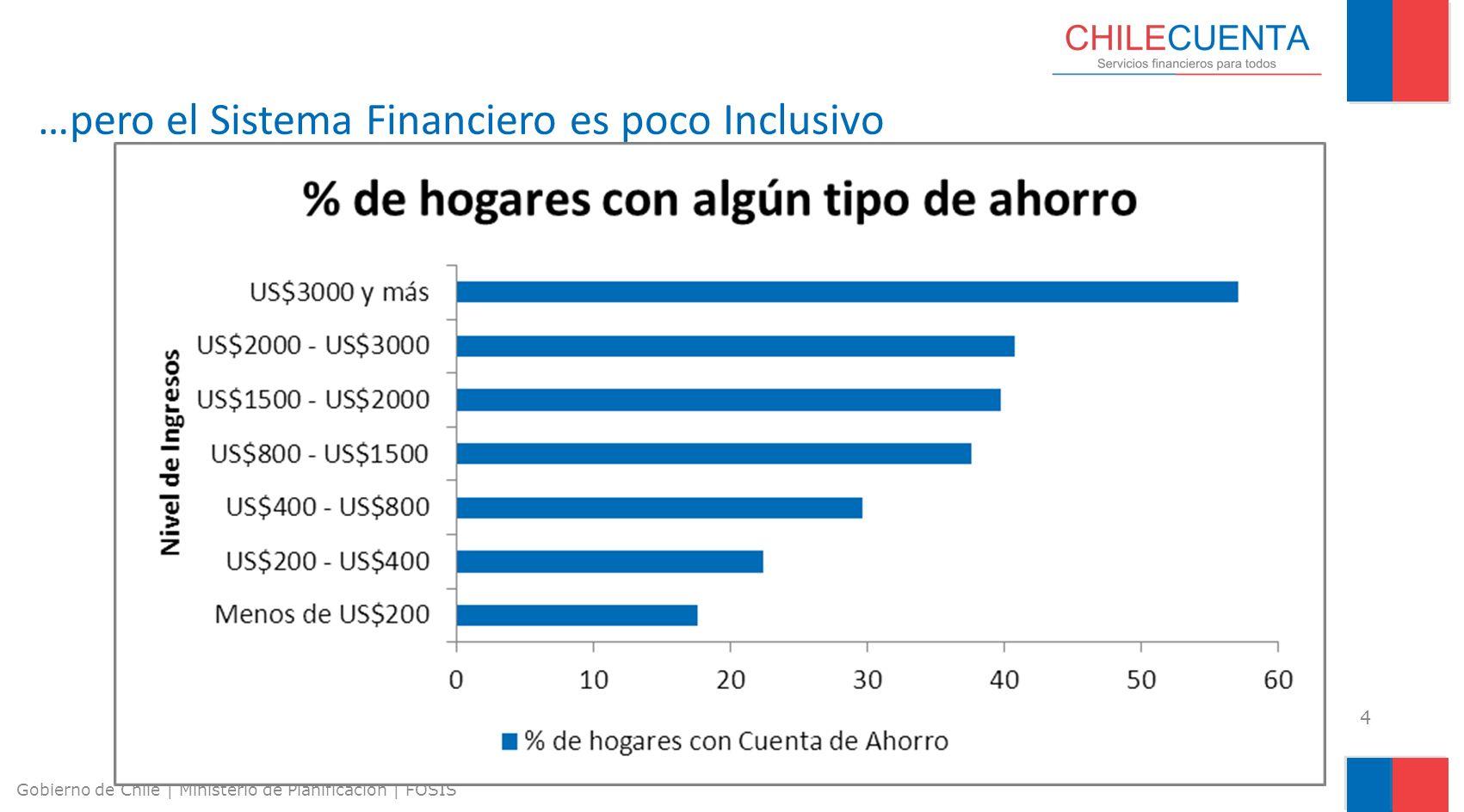 4 Gobierno de Chile | Ministerio de Planificación | FOSIS …pero el Sistema Financiero es poco Inclusivo