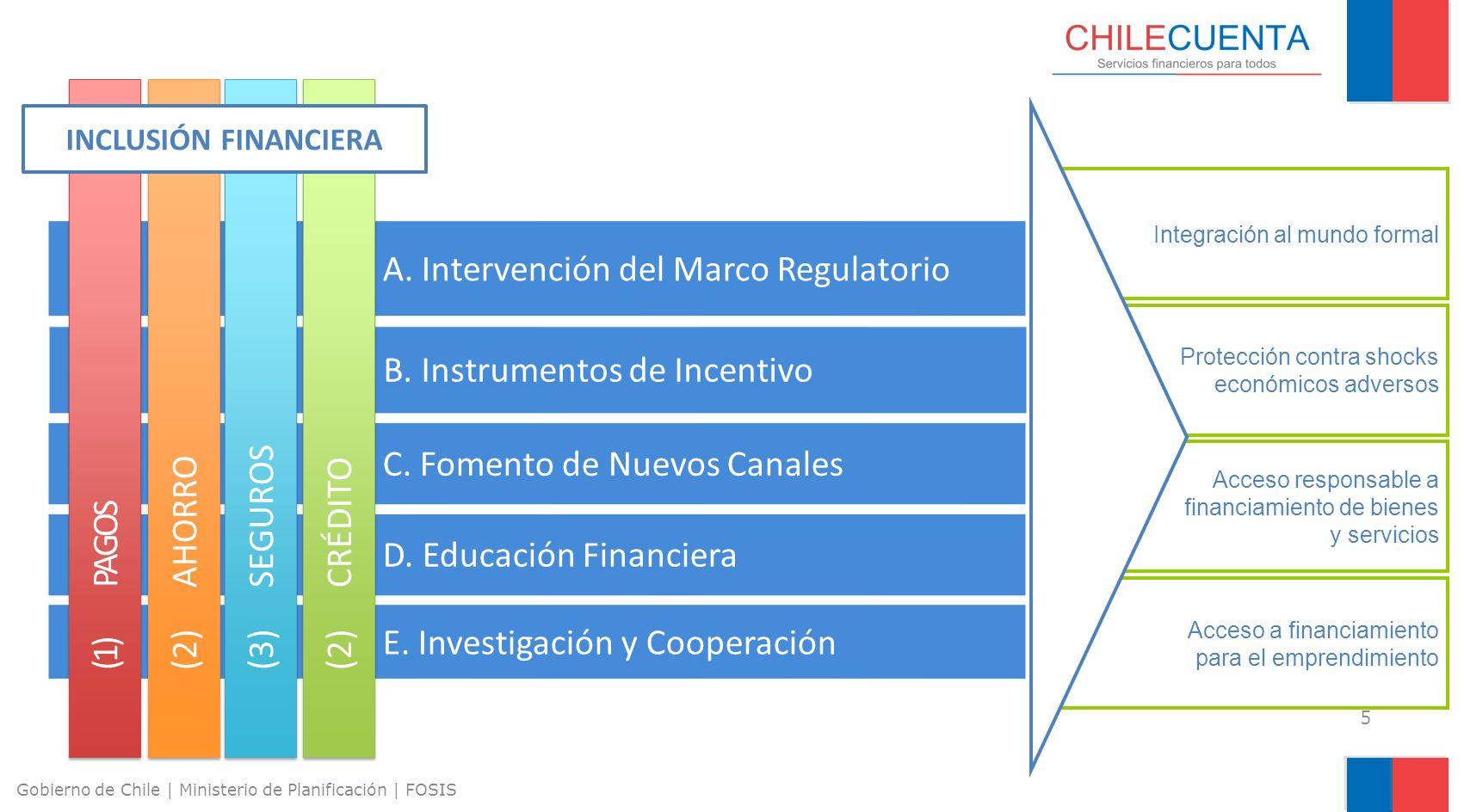 E. Investigación y Cooperación 5 Gobierno de Chile | Ministerio de Planificación | FOSIS A. Intervención del Marco Regulatorio B. Instrumentos de Ince
