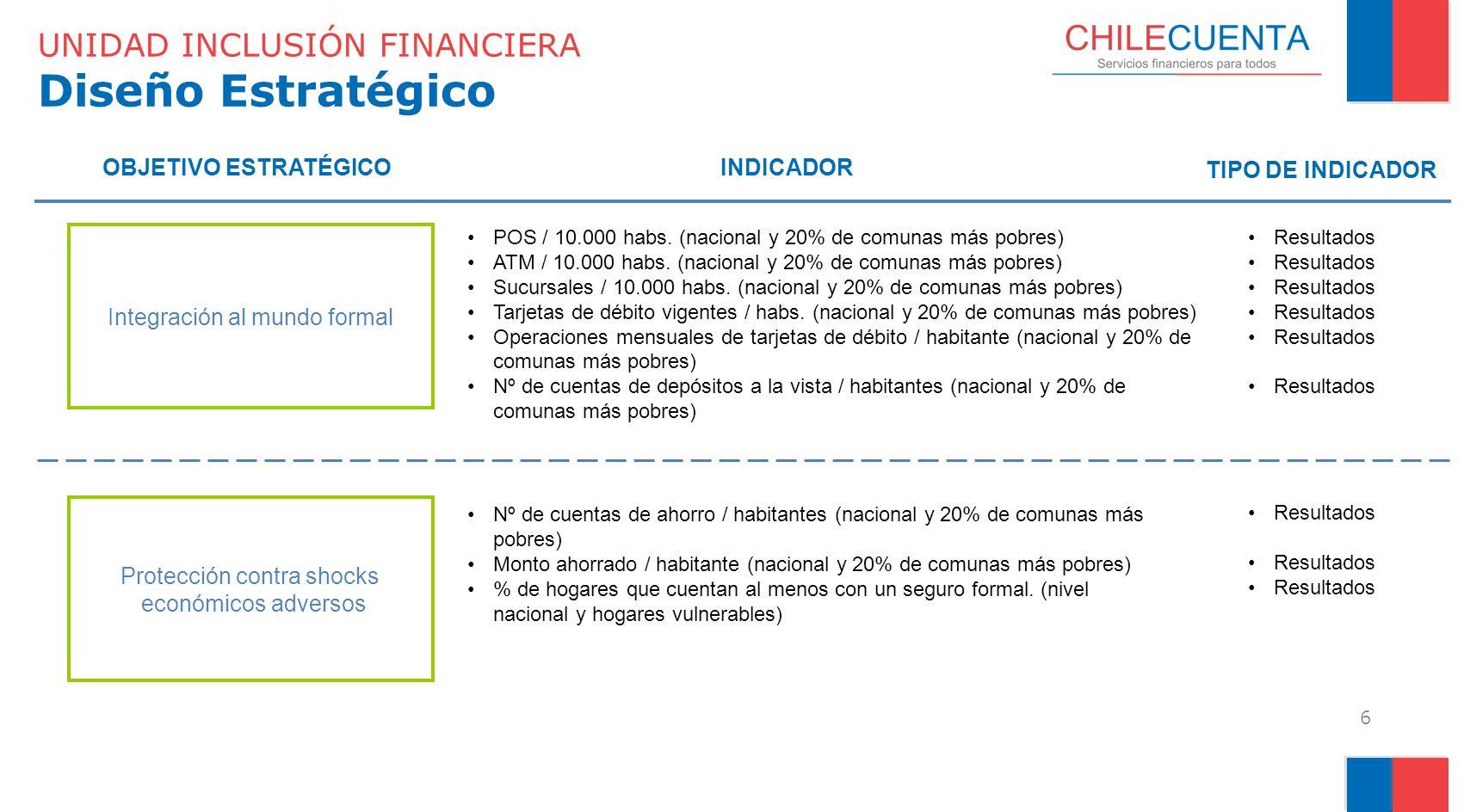 Protección contra shocks económicos adversos UNIDAD INCLUSIÓN FINANCIERA Diseño Estratégico 6 OBJETIVO ESTRATÉGICOINDICADOR TIPO DE INDICADOR POS / 10