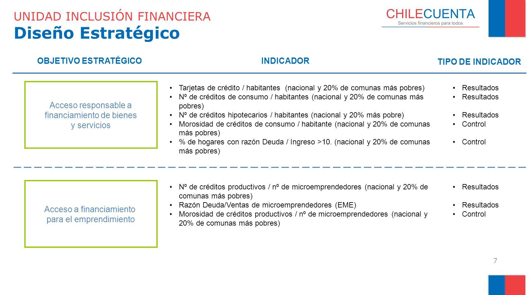 UNIDAD INCLUSIÓN FINANCIERA Diseño Estratégico 7 Acceso responsable a financiamiento de bienes y servicios Tarjetas de crédito / habitantes (nacional