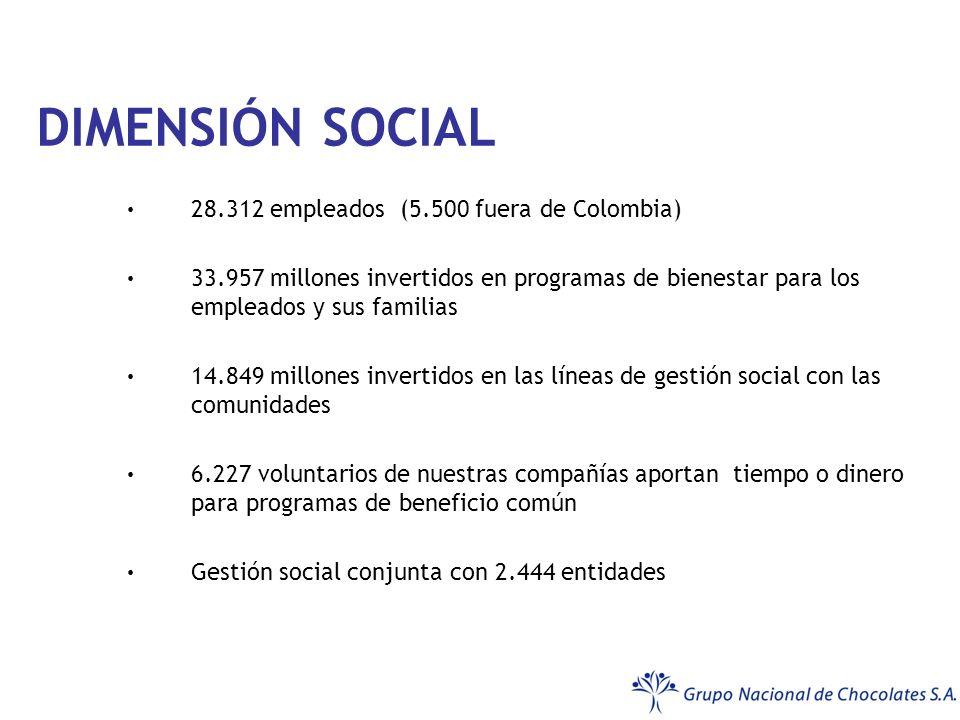 DIMENSIÓN SOCIAL 28.312 empleados (5.500 fuera de Colombia) 33.957 millones invertidos en programas de bienestar para los empleados y sus familias 14.849 millones invertidos en las líneas de gestión social con las comunidades 6.227 voluntarios de nuestras compañías aportan tiempo o dinero para programas de beneficio común Gestión social conjunta con 2.444 entidades