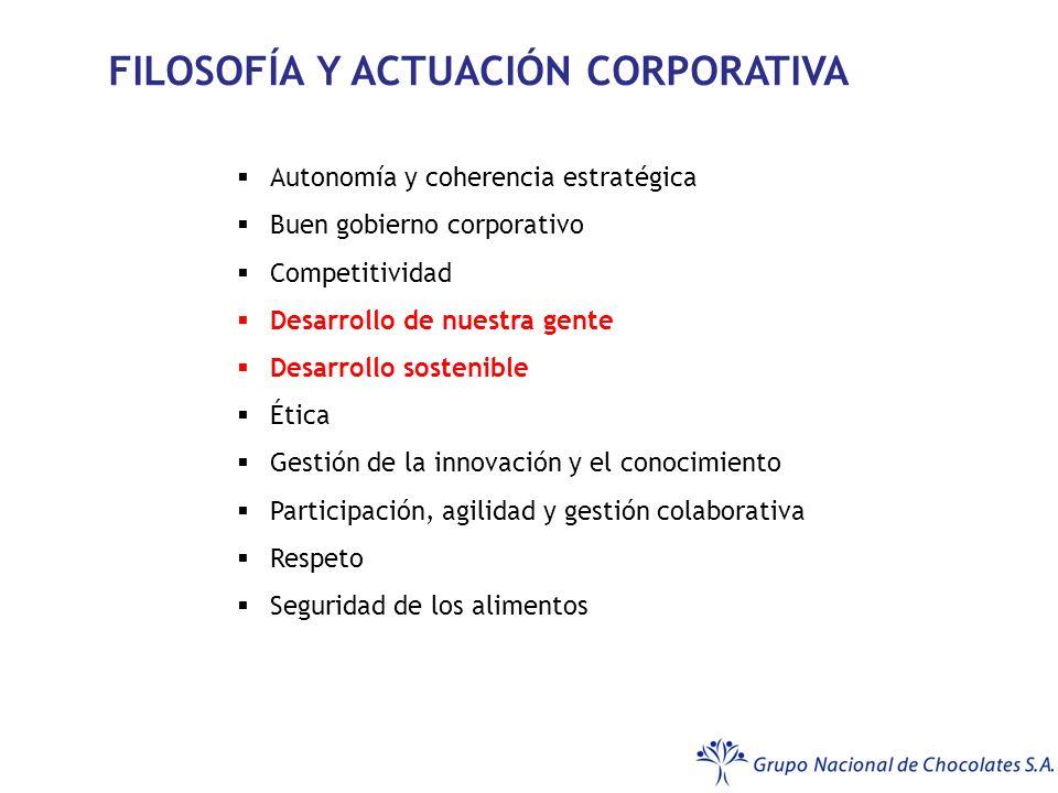 Autonomía y coherencia estratégica Buen gobierno corporativo Competitividad Desarrollo de nuestra gente Desarrollo sostenible Ética Gestión de la innovación y el conocimiento Participación, agilidad y gestión colaborativa Respeto Seguridad de los alimentos FILOSOFÍA Y ACTUACIÓN CORPORATIVA